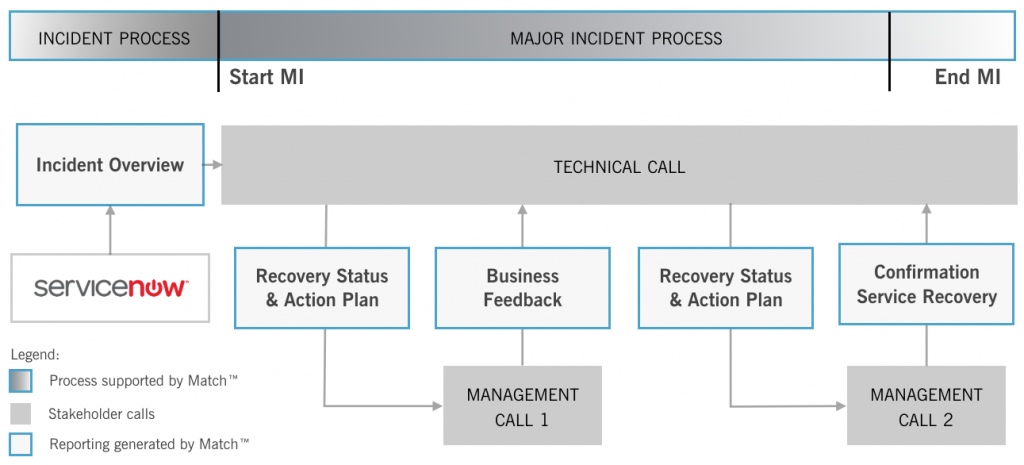 Major Incident Process